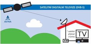 16208ddcc Dekódovacia karta Skylink Schéma satelitnej digitálnej televízie